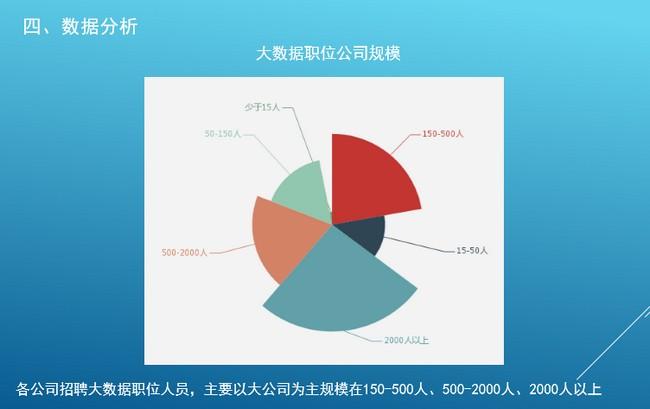 拉勾网大数据职位分析报告